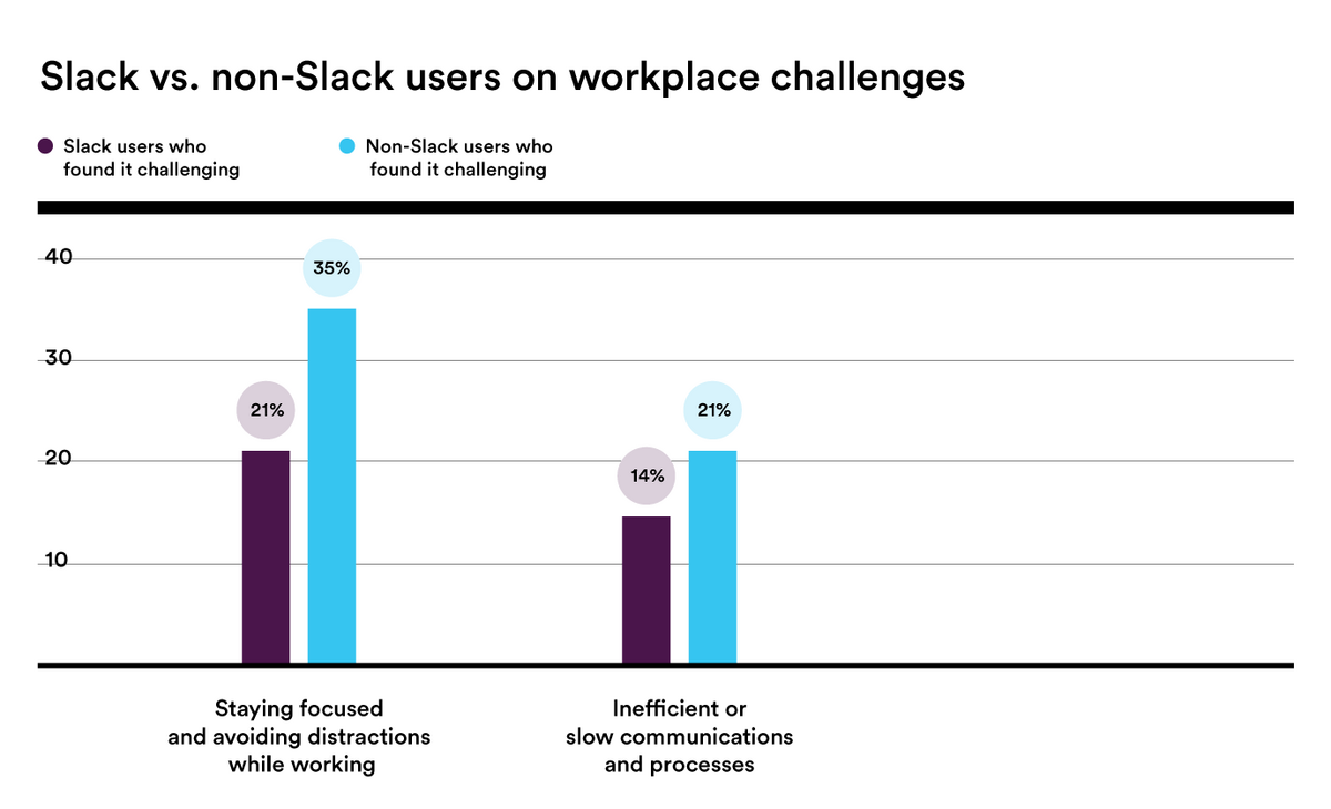 Bar chart showing that non-Slack users find communication and staying focused more challenging than Slack users when working remotely.