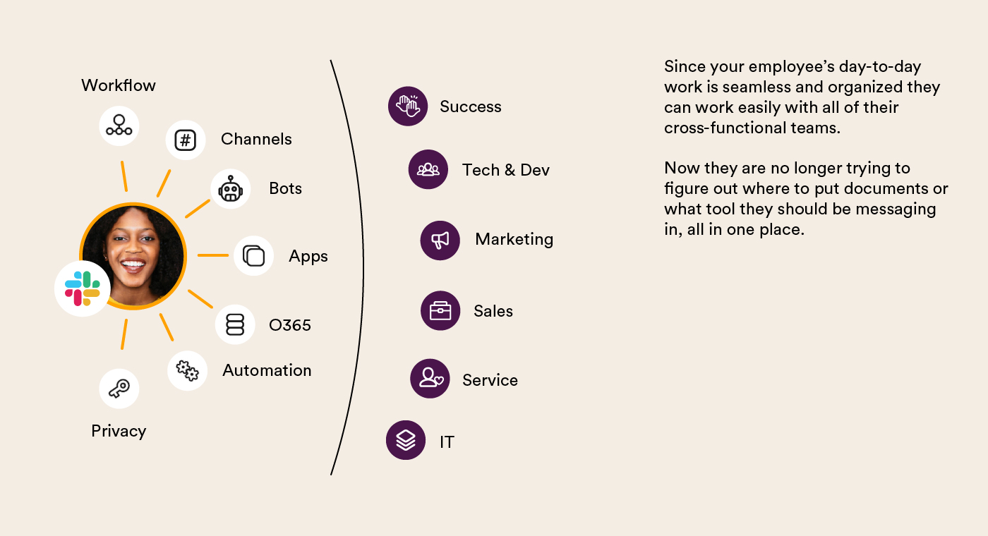 """Graph with icons for Slack features reading """"Workflow, channels, bots, apps, O365, Automation, and privacy"""" next to corresponding departments for """"success, tech & dev, marketing, sales, service & IT"""""""