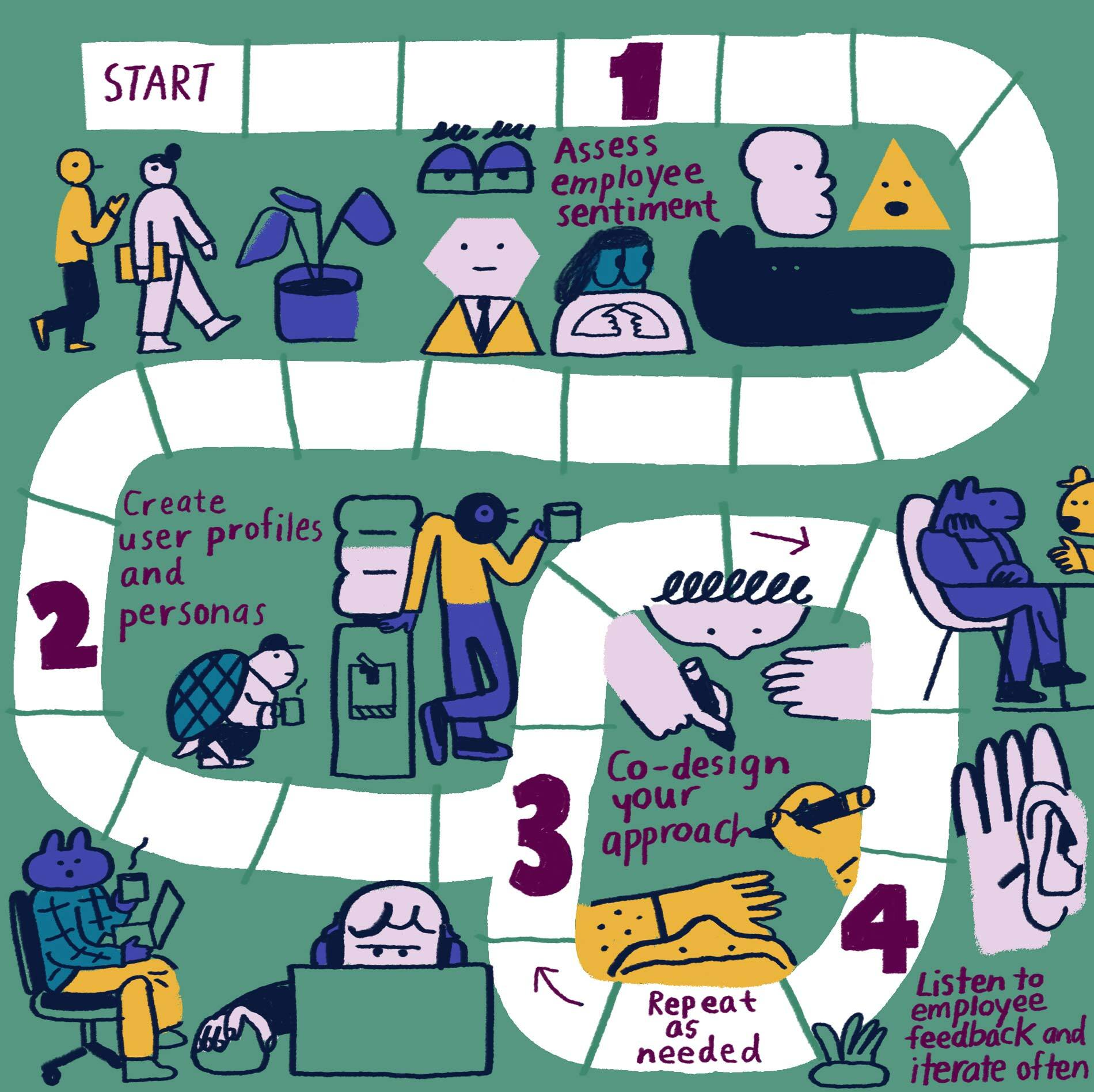 A map showing the journey to leading change by putting empathy in action. Pit stops on the road include: Assess employee sentiment, create user profiles and personas, co-design your approach, listen to employee feedback and iterate often