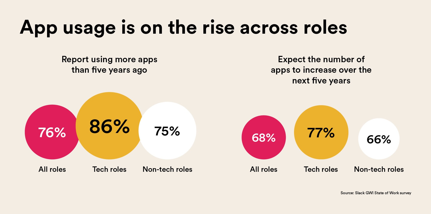 Graphic illustrating that app usage is on the rise across both tech and non-tech roles.