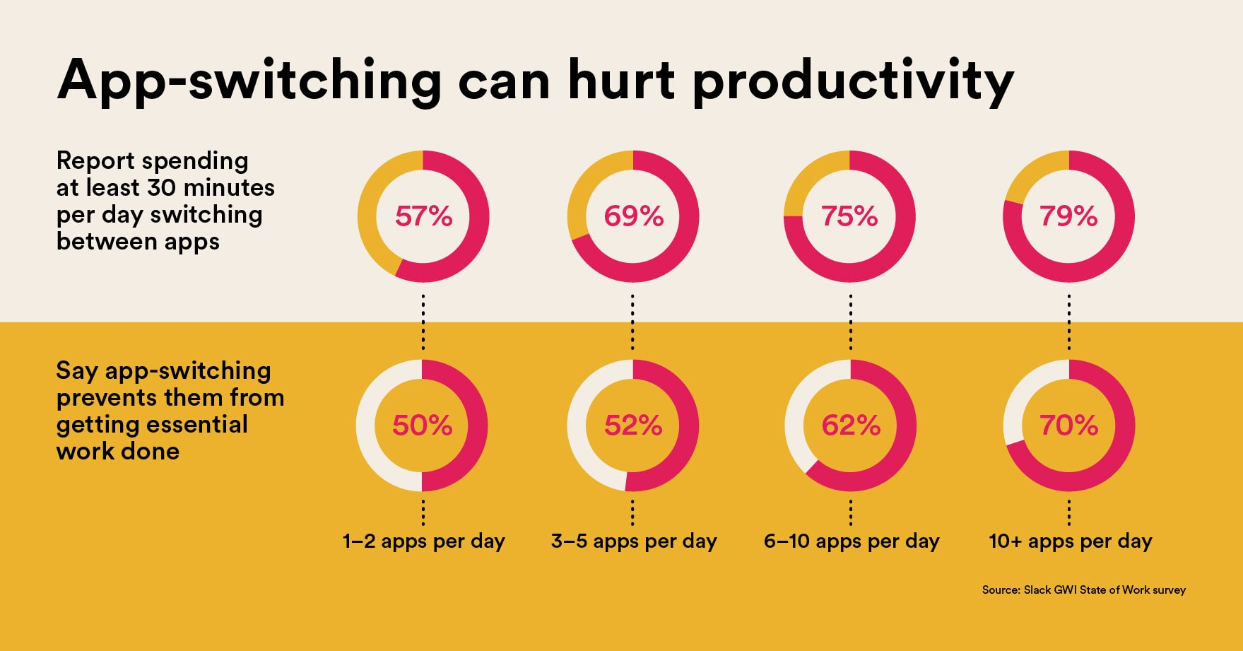 Graphic illustrating how app usage correlates with lost productive time.