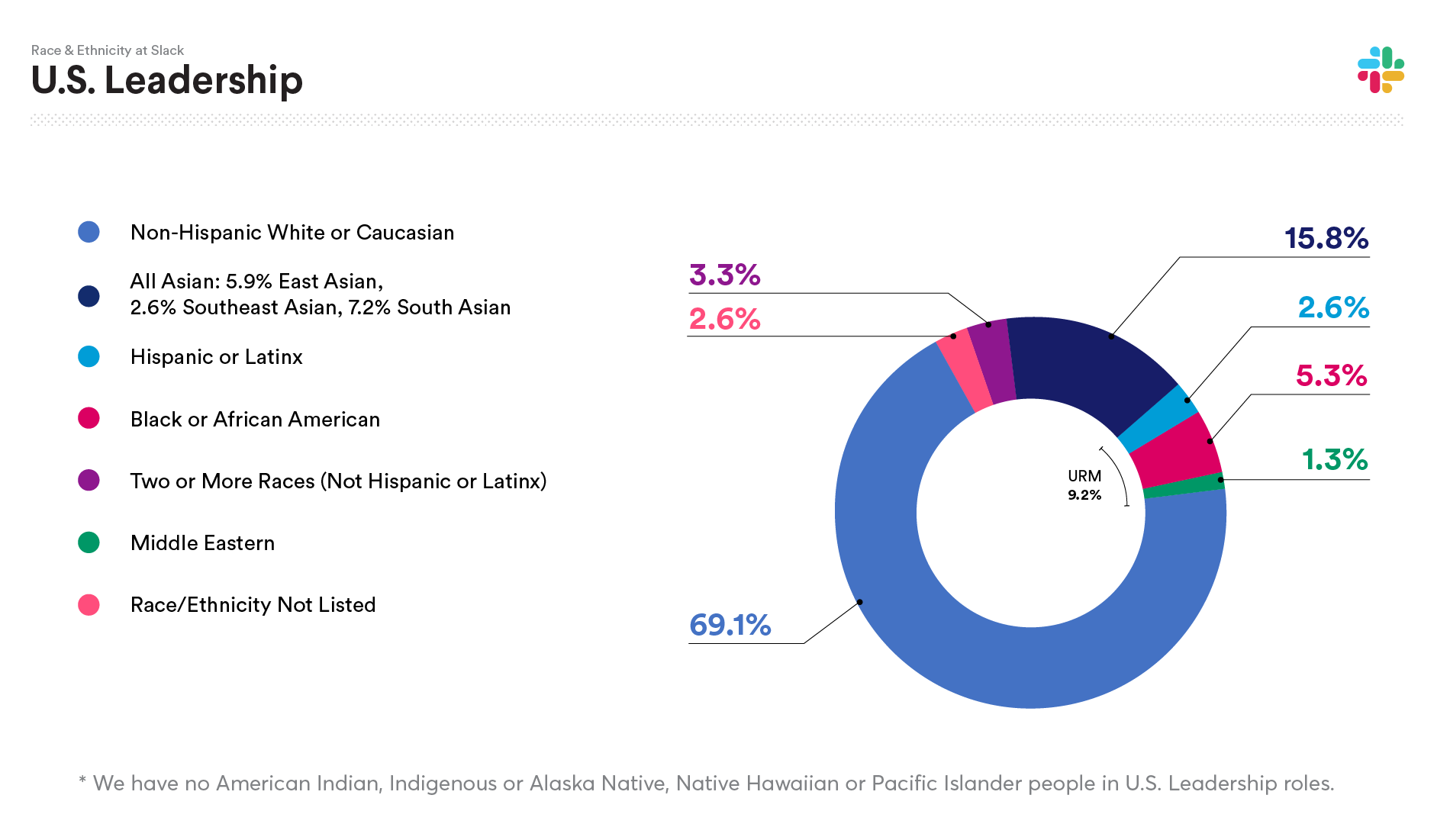 2019 Slack data on U.S. Leadership Race and Ethnicity: Non-Hispanic White or Caucasian 69.1%; All Asian: 15.8%; Hispanic or Latinx 2.6%; Black or African American 5.3%; Two or more races (not Hispanic or Latinx) 3.3%; Middle Eastern 1.3%; Native Hawaiian or Pacific Islander 0.0%; American Indian, Indigenous or Alaska Native 0.0%; Race/Ethnicity not listed 2.6%