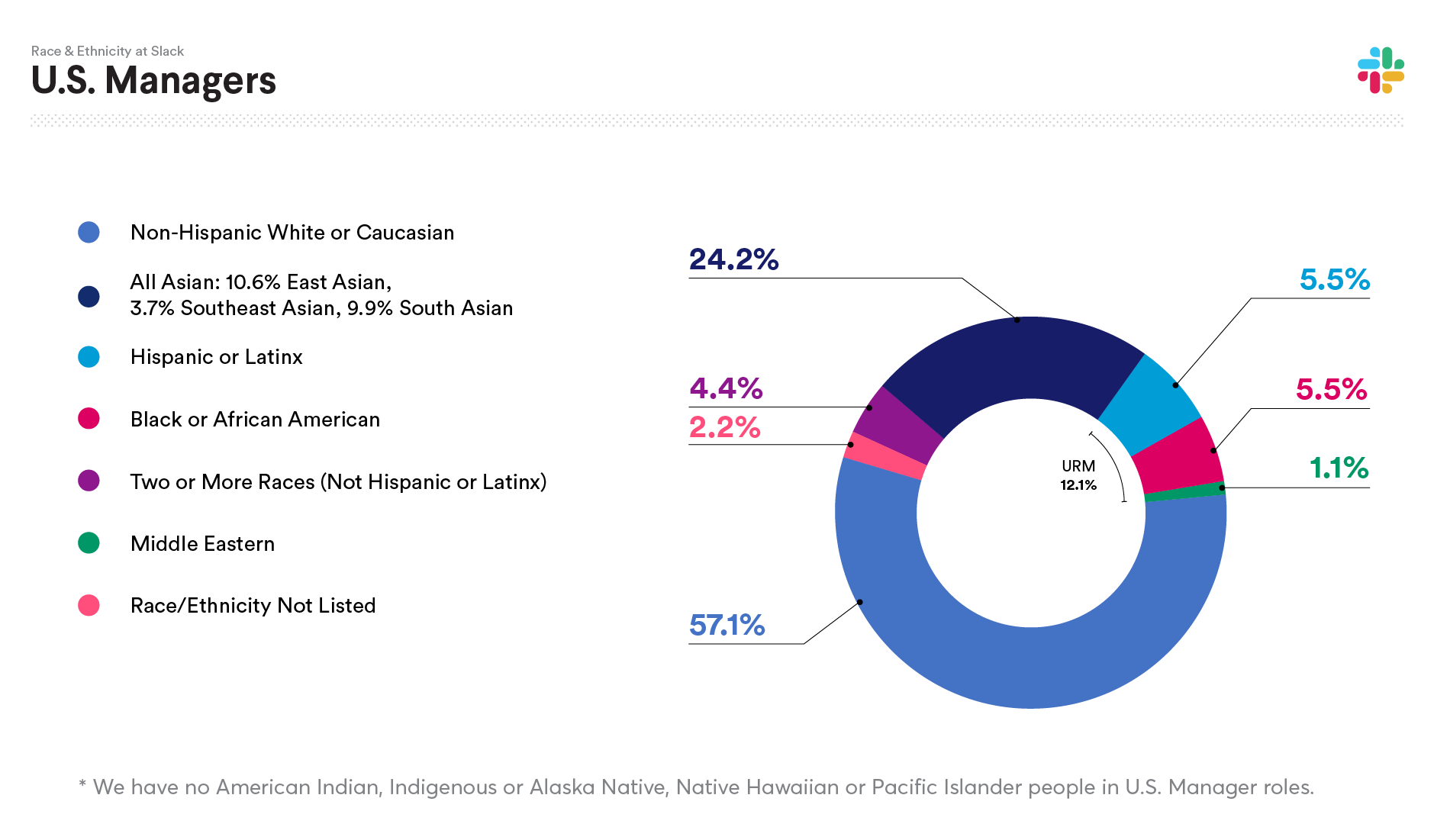 2019 Slack data on U.S. Managers Race and Ethnicity: Non-Hispanic White or Caucasian 57.1%; All Asian: 24.2%; Hispanic or Latinx 5.5%; Black or African American 5.5%; Two or more races (not Hispanic or Latinx) 4.4%; Middle Eastern 1.1%; Native Hawaiian or Pacific Islander 0.0%; American Indian, Indigenous or Alaska Native 0.0%; Race/Ethnicity not listed 2.2%