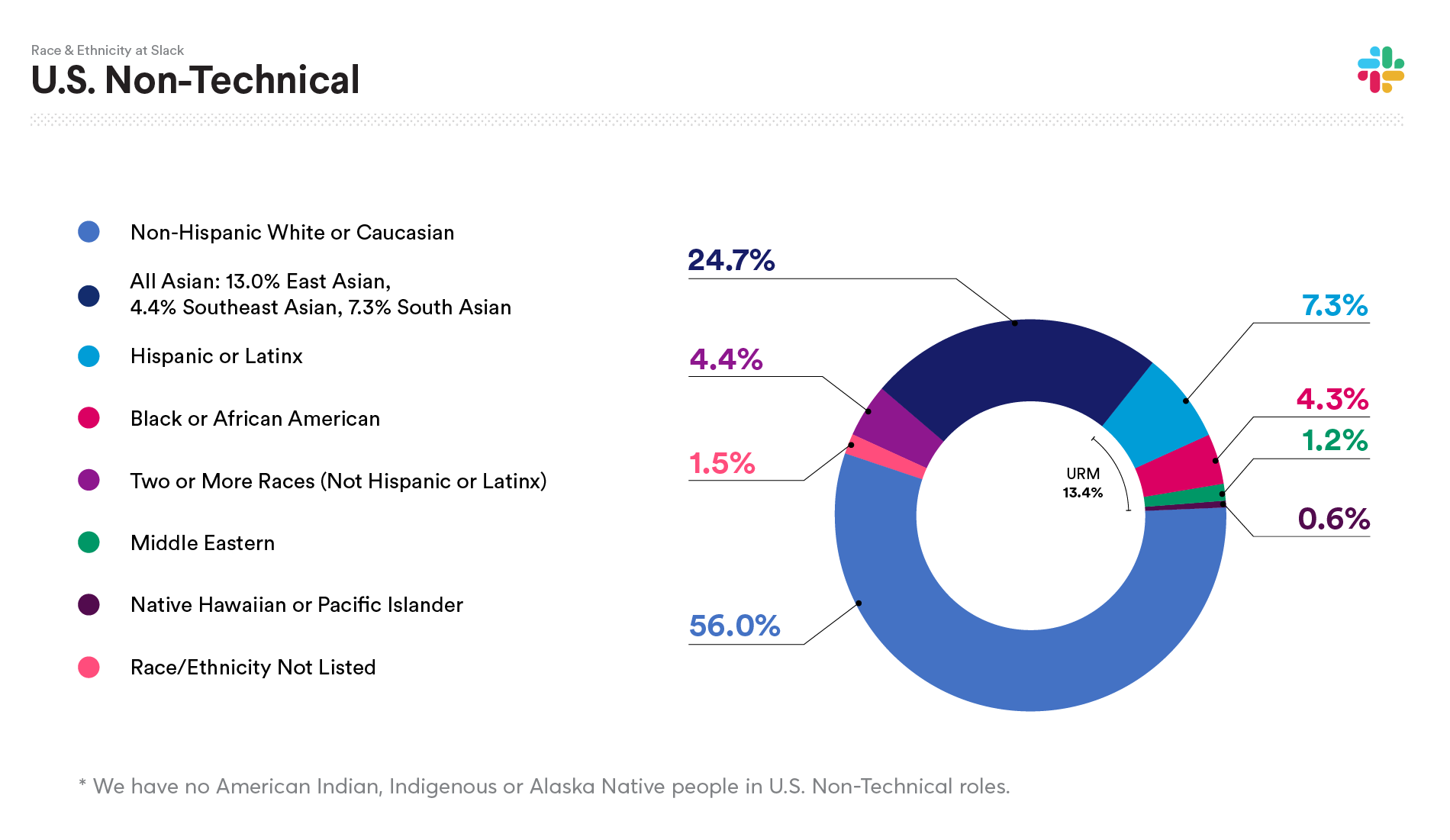 2019 Slack data on U.S. Non-Technical Race and Ethnicity: Non-Hispanic White or Caucasian 56%; All Asian: 24.7%; Hispanic or Latinx 7.3%; Black or African American 4.3%; Two or more races (not Hispanic or Latinx) 4.4%; Middle Eastern 1.2%; Native Hawaiian or Pacific Islander 0.6%; American Indian, Indigenous or Alaska Native 0.0%; Race/Ethnicity not listed 1.5%