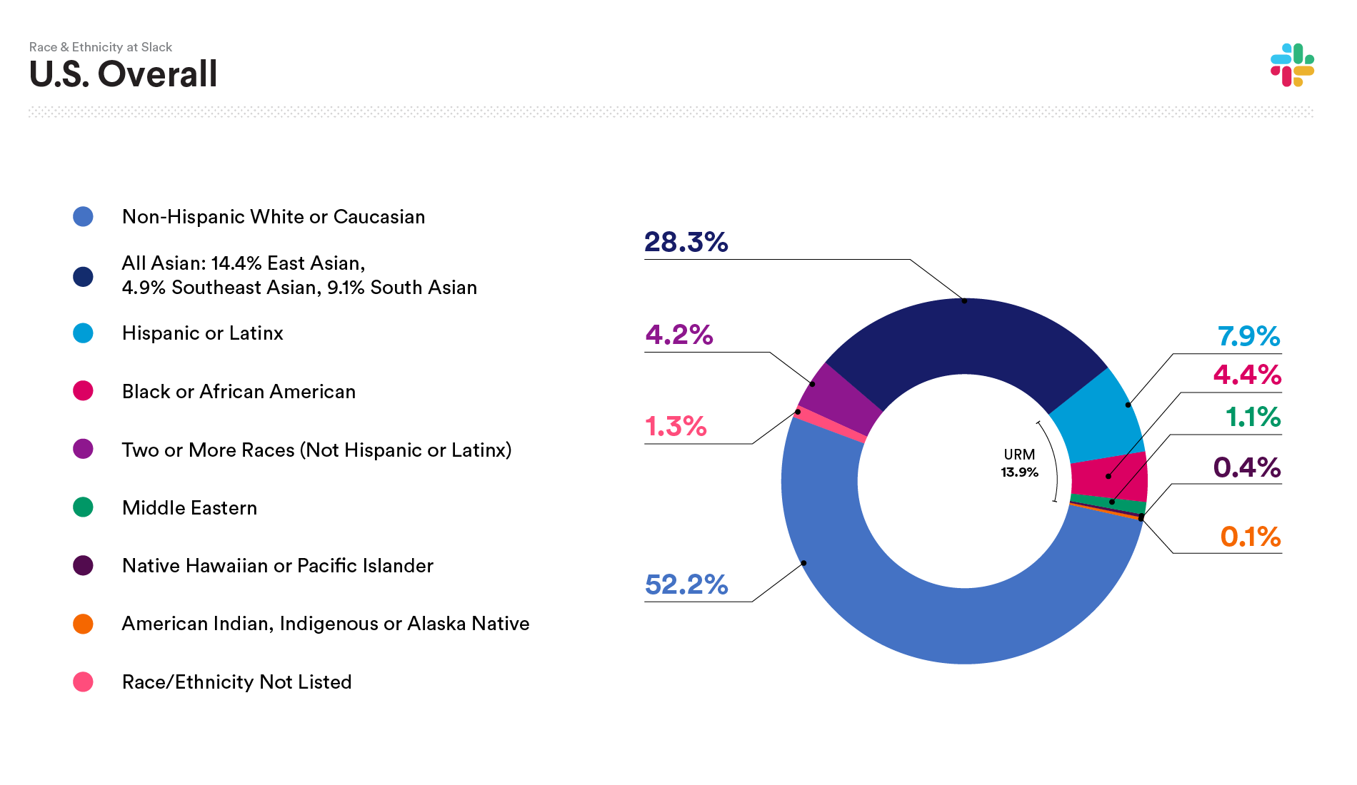 2019 Slack data on U.S. Race and Ethnicity Overall: Non-Hispanic White or Caucasian 52.2%; All Asian: 28.3%; HIspanic or Latinx 7.9%; Black or African American 4.2%; Two or more races (not Hispanic or Latinx) 4.2%; Middle Eastern 1.1%; Native Hawaiian or Pacific Islander 0.4%; American Indian, Indigenous or Alaska Native 0.1%; Race/Ethnicity not listed 1.3%