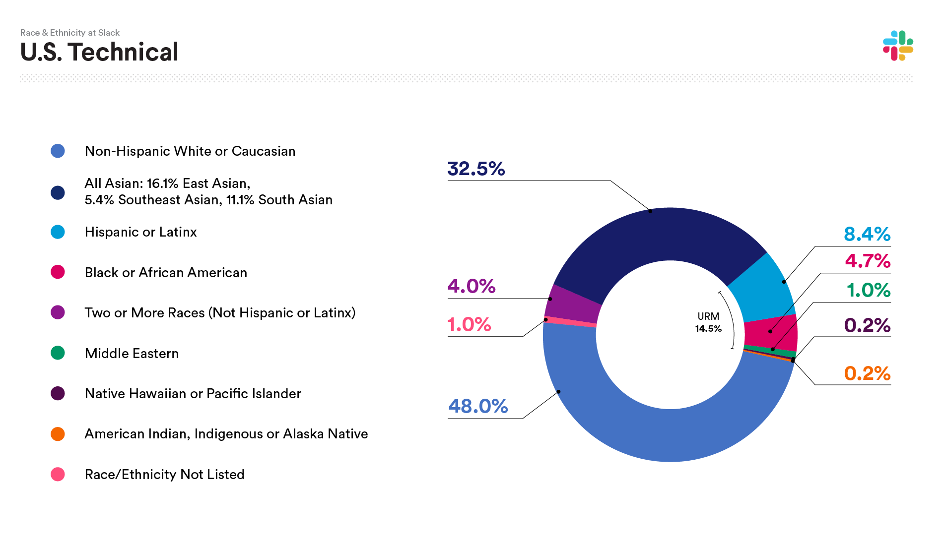 2019 Slack data on U.S. Technical Race and Ethnicity: Non-Hispanic White or Caucasian 48.01%; All Asian: 32.47%; Hispanic or Latinx 8.46%; Black or African American 4.66%; Two or more races (not Hispanic or Latinx) 3.97%; Middle Eastern 1.04%; Native Hawaiian or Pacific Islander 0.17%; American Indian, Indigenous or Alaska Native 0.17%; Race/Ethnicity not listed 1.04%