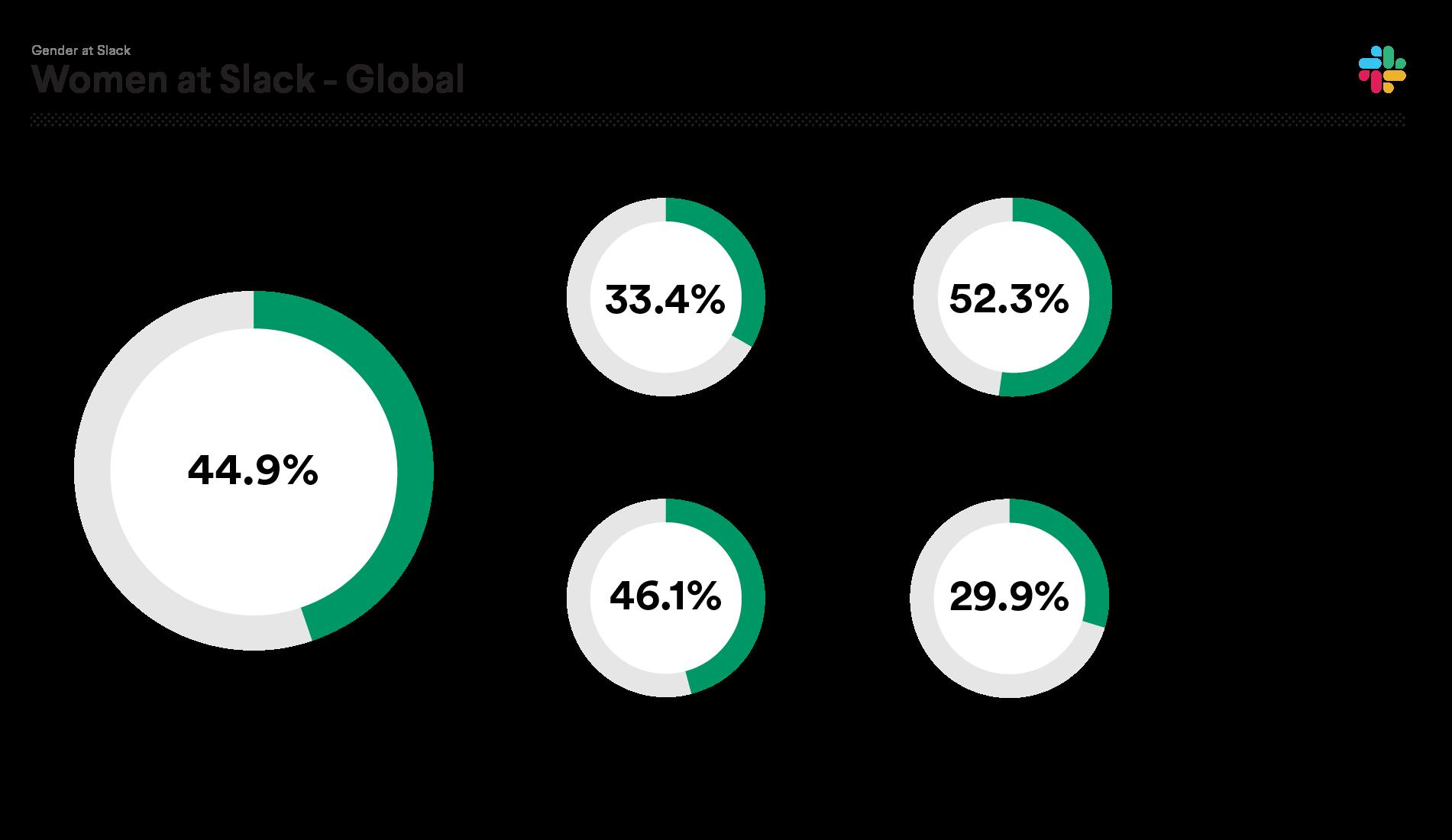 2019 data on women at Slack: Total women 44.9%; Technical 33.4%; Non-Technical 52.3%; Management 46.1%; Leadership 29.9.%