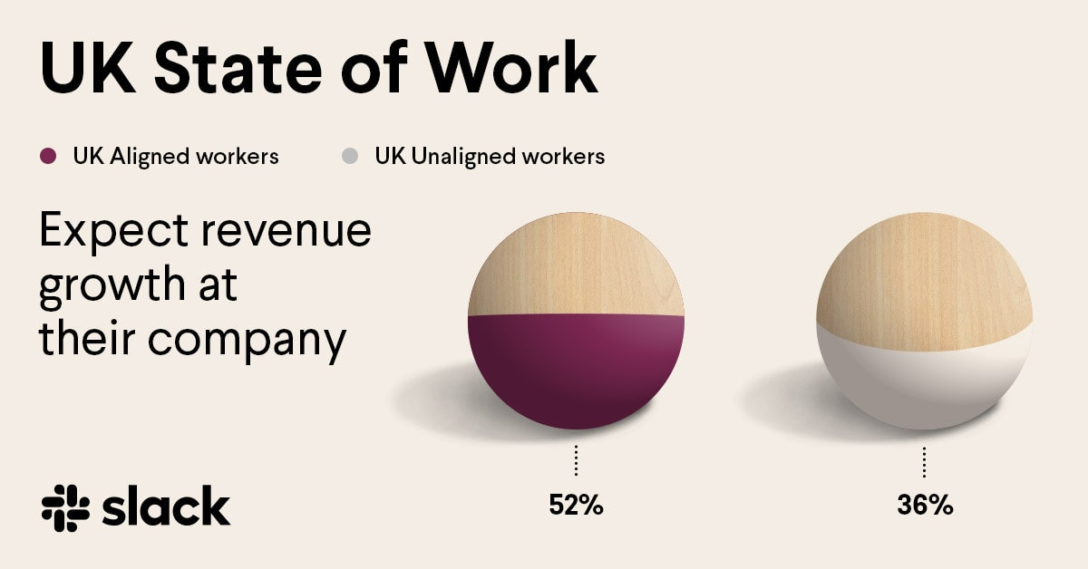 Infographic showing that aligned workers in the UK are more likely to expect revenue growth at their companies than unaligned workers.