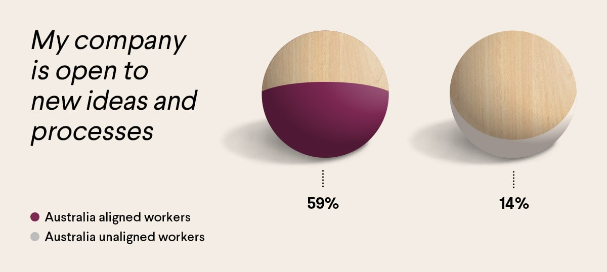 Infographic comparing aligned and unaligned workers in Australia.