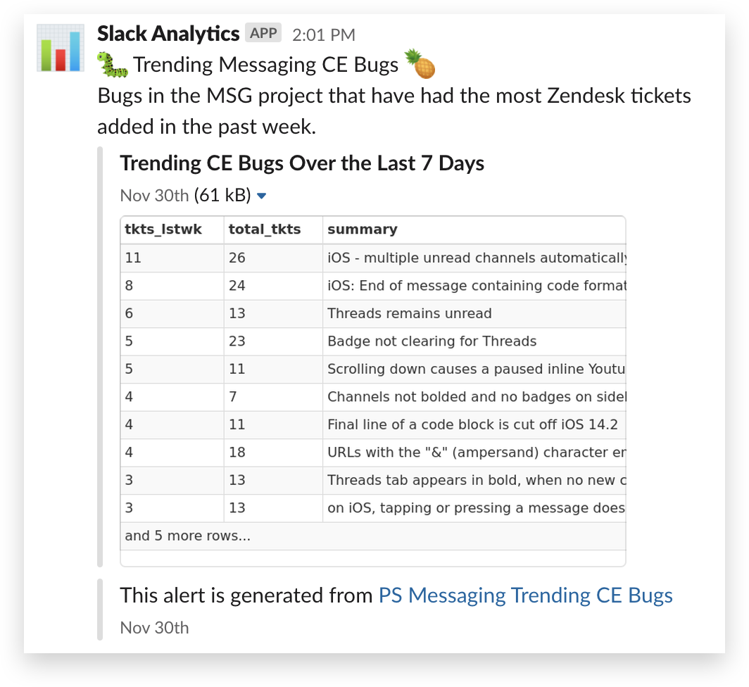 Slack analytics message bug report