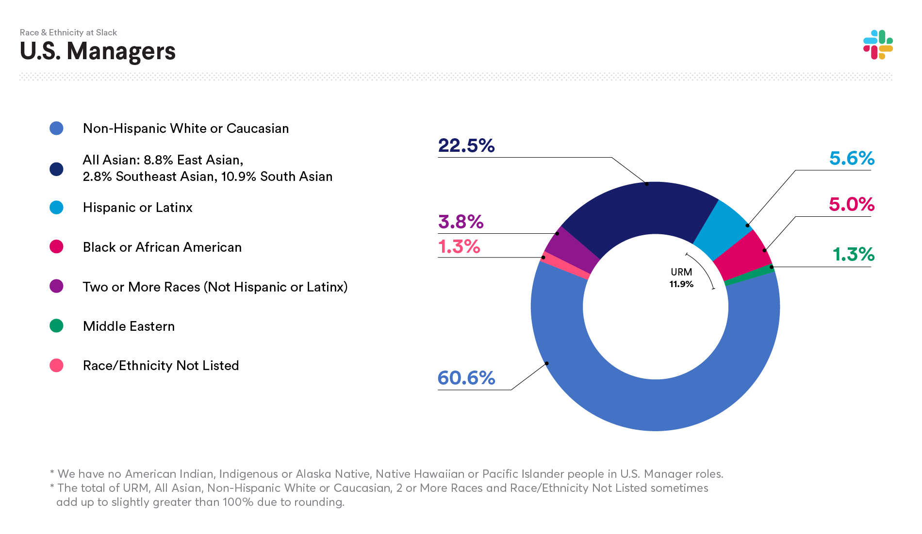 2020 Slack data on U.S. Managers Race and Ethnicity: Non-Hispanic White or Caucasian 60.6%; All Asian: 22.5%; Hispanic or Latinx 5.6%; Black or African American 5.0%; Two or more races (not Hispanic or Latinx) 3.8%; Middle Eastern 1.3%; Native Hawaiian or Pacific Islander 0.0%; American Indian, Indigenous or Alaska Native 0.0%; Race/Ethnicity not listed 1.3%