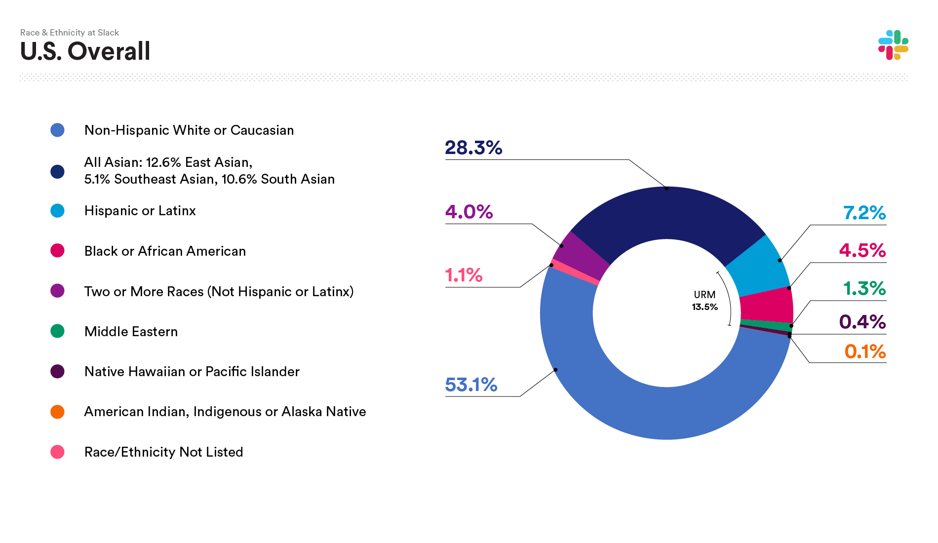 2020 Slack data on U.S. Race and Ethnicity Overall: Non-Hispanic White or Caucasian 53.1%; All Asian: 28.3%; Hispanic or Latinx 7.2%; Black or African American 4.5%; Two or more races (not Hispanic or Latinx) 4.0%; Middle Eastern 1.3%; Native Hawaiian or Pacific Islander 0.4%; American Indian, Indigenous or Alaska Native 0.1%; Race/Ethnicity not listed 1.1%