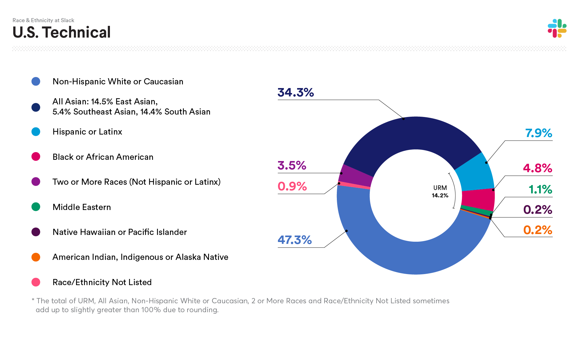 2020 Slack data on U.S. Technical Race and Ethnicity: Non-Hispanic White or Caucasian 47.3%; All Asian: 34.3%; Hispanic or Latinx 7.9%; Black or African American 4.8%; Two or more races (not Hispanic or Latinx) 3.5%; Middle Eastern 1.1%; Native Hawaiian or Pacific Islander 0.2%; American Indian, Indigenous or Alaska Native 0.2%; Race/Ethnicity not listed 0.9%