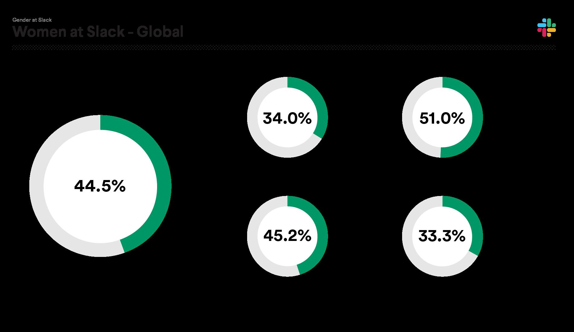 2020 data on women at Slack: Total women 44.5%; Technical 34.0%; Non-Technical 51.0%; Management 45.2%; Leadership 33.3%