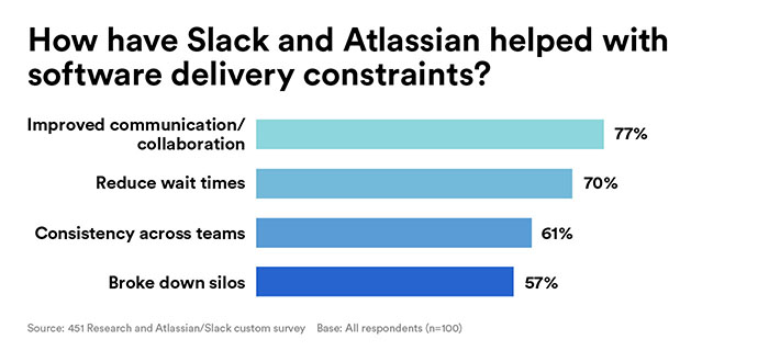 Bar chart depicting how Slack and Atlassian help with software delivery constraints