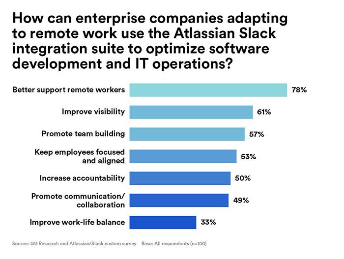 Bar chart depicting how Altassian and Slack can improve remote software development