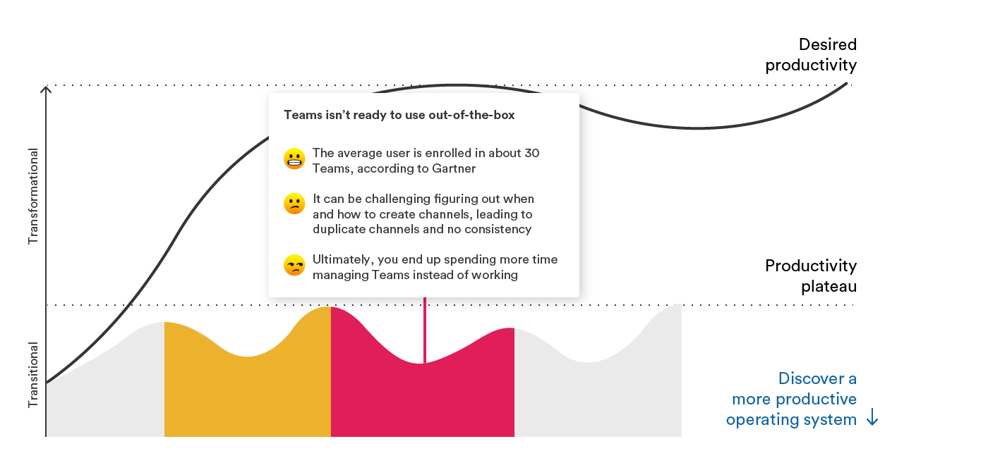 Graph representing the the productivity plateau, highlighting the transitional phase of the team not being ready to use new tool
