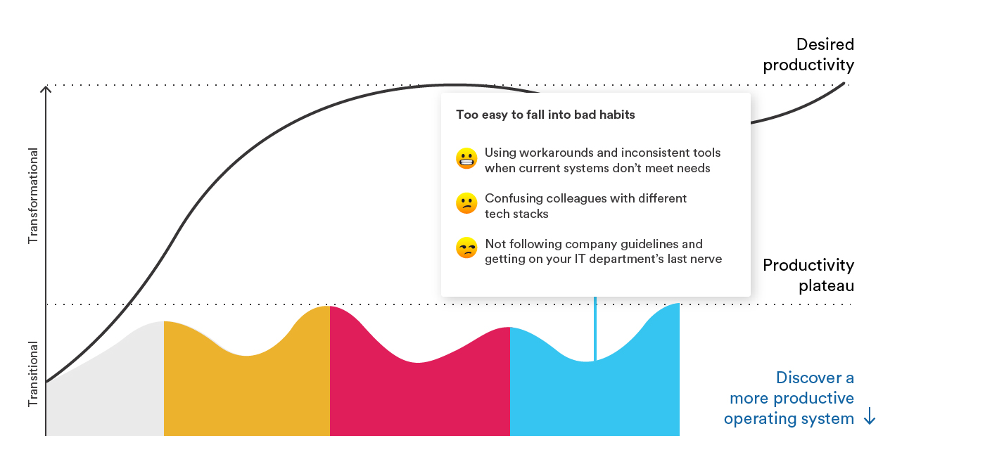 Graph representing the the productivity plateau, highlighting the transitional phase of team falling into bad habits