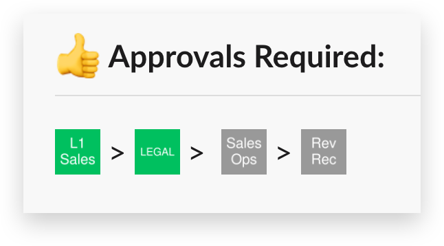 Emoji showing deal progress