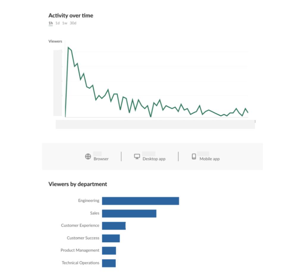 Un ejemplo de análisis de mensajes en Slack