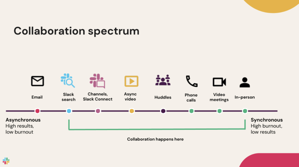 A graphic slide representing the spectrum of collaboration