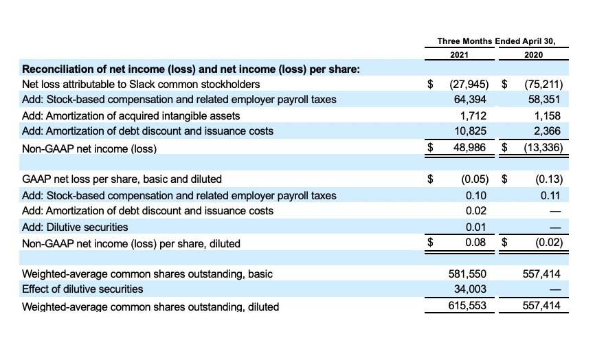 Slack earnings release Q1 FY22