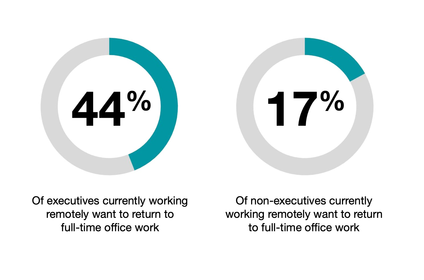 Future Forum Q3 statistic on executives working remotely