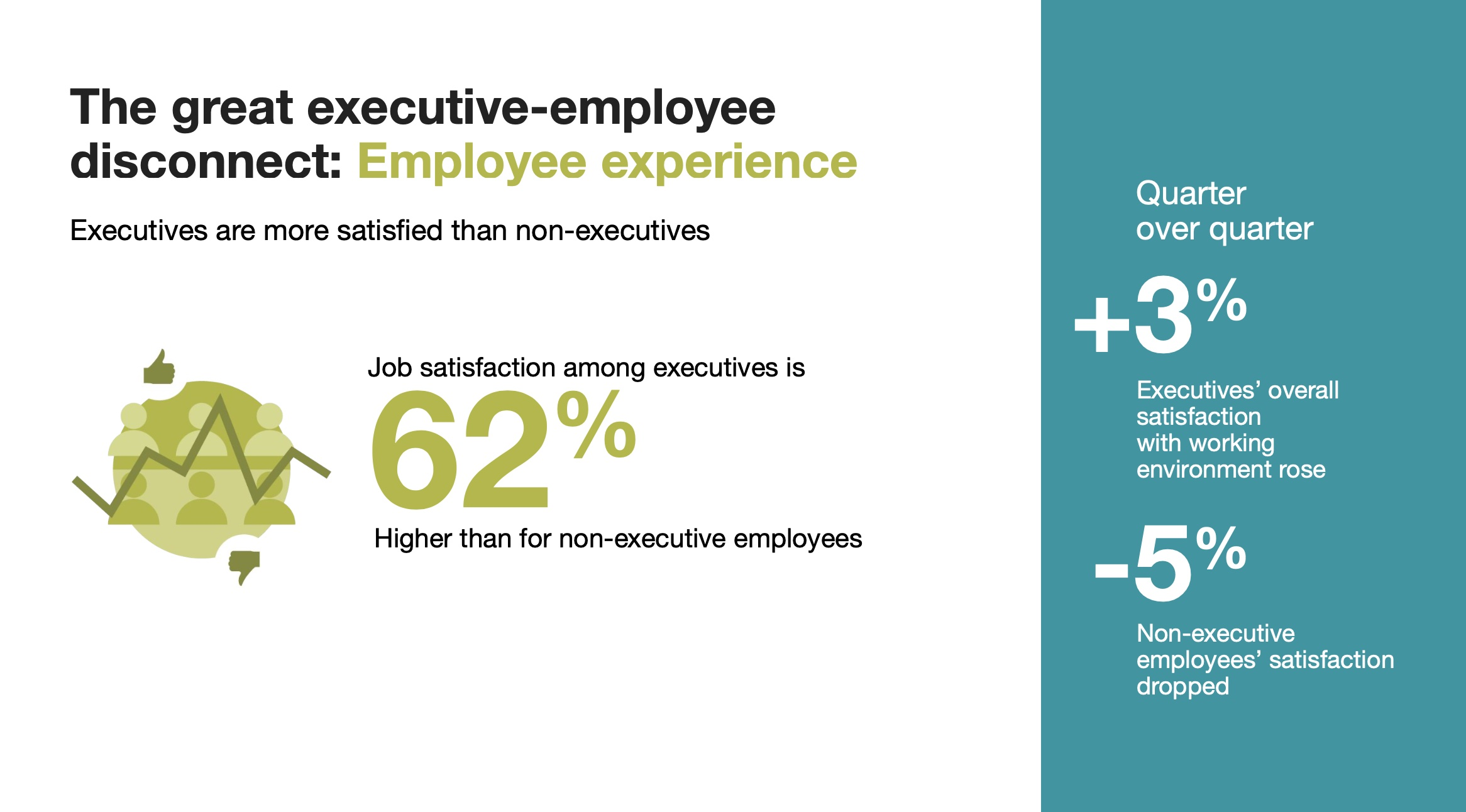 Future Forum graphic on executive-employee disconnect