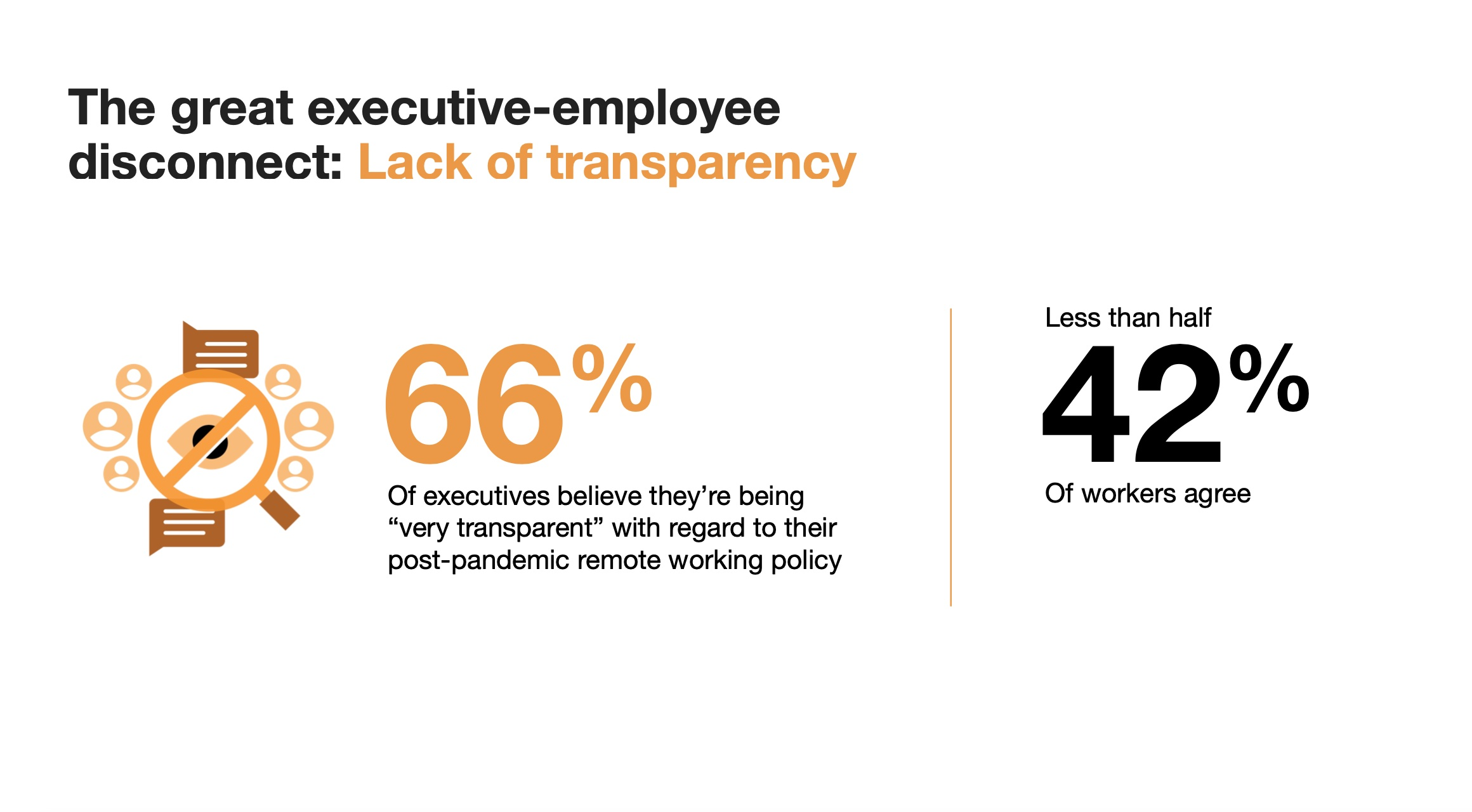 Future Forum Q3 graphic on lack of transparency