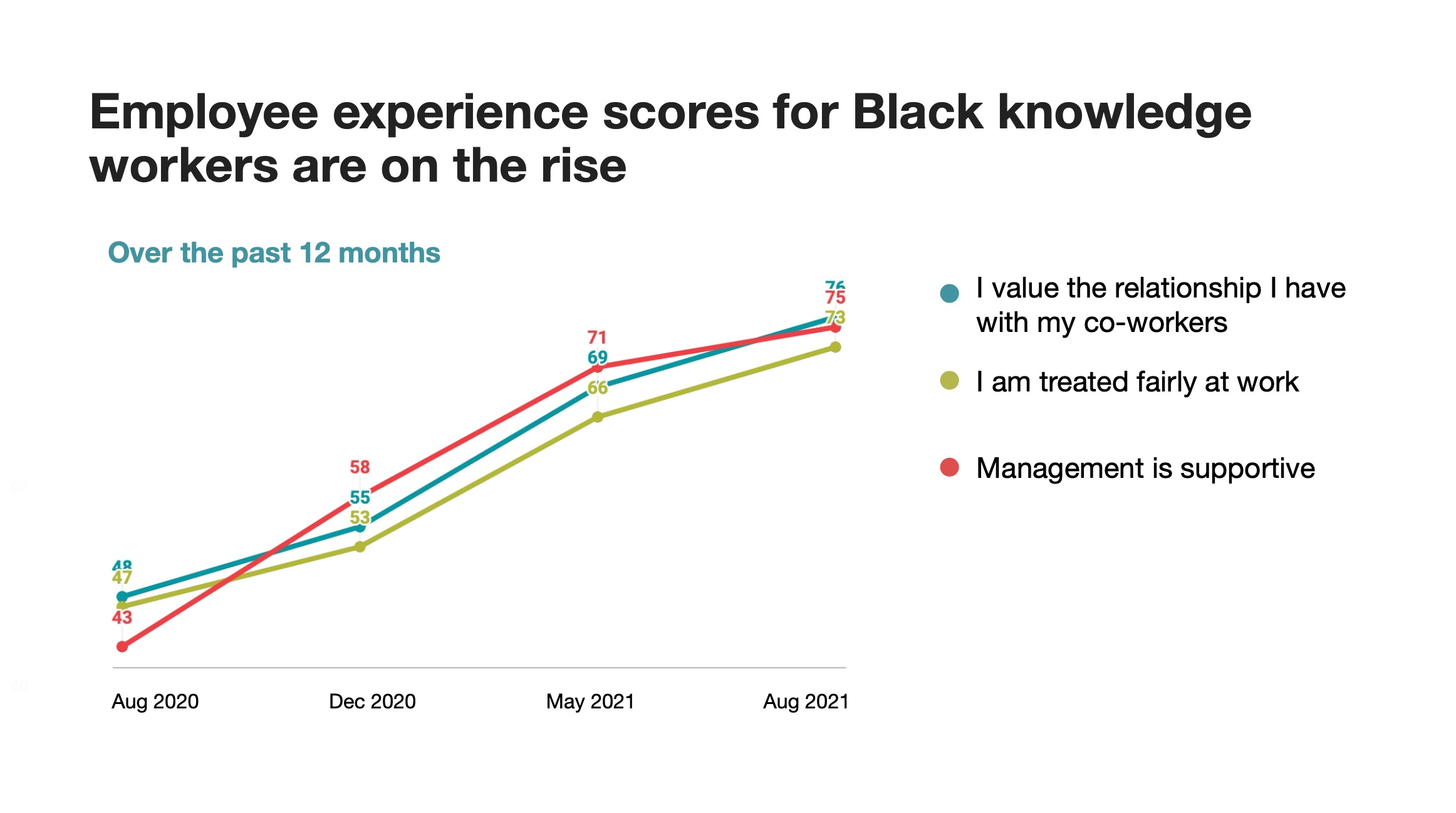 Future Forum graphic on employee experience scores