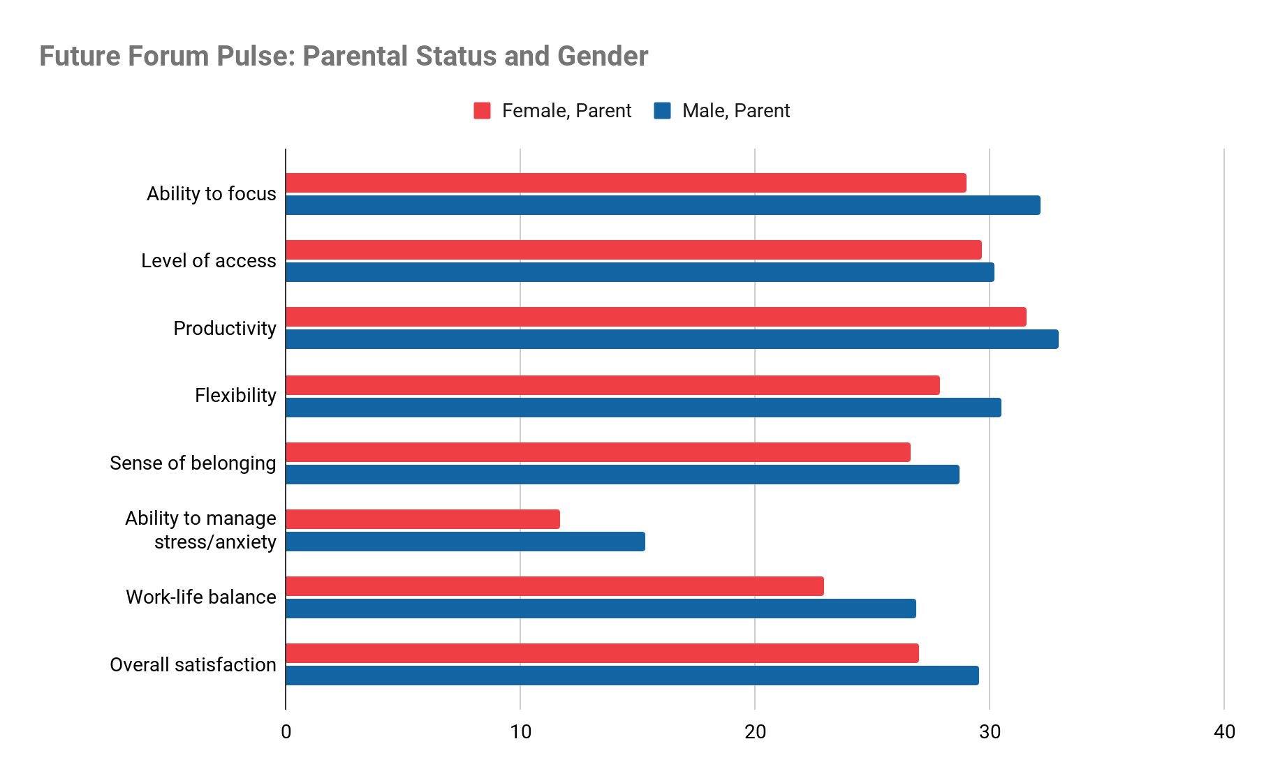 Future Forum Pulse findings, split by gender and parental status
