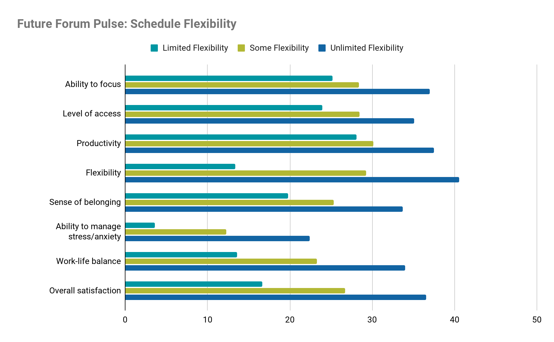 Impact of schedule flexibility for knowledge workers