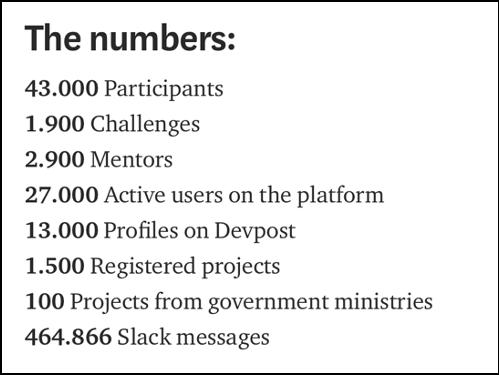 Hackathon 2020 numbers