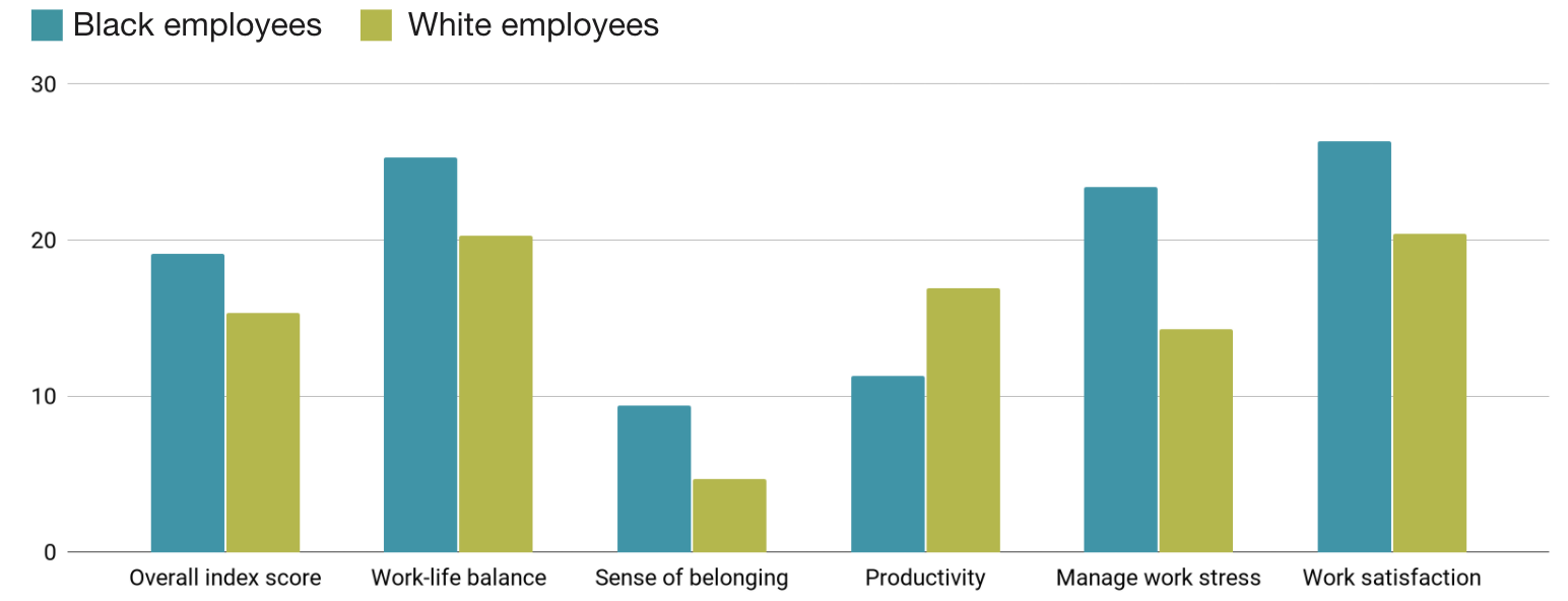 Relative satisfaction with remote work vs. office work