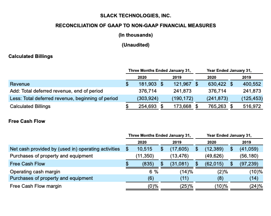 Slack financials Q4 2020