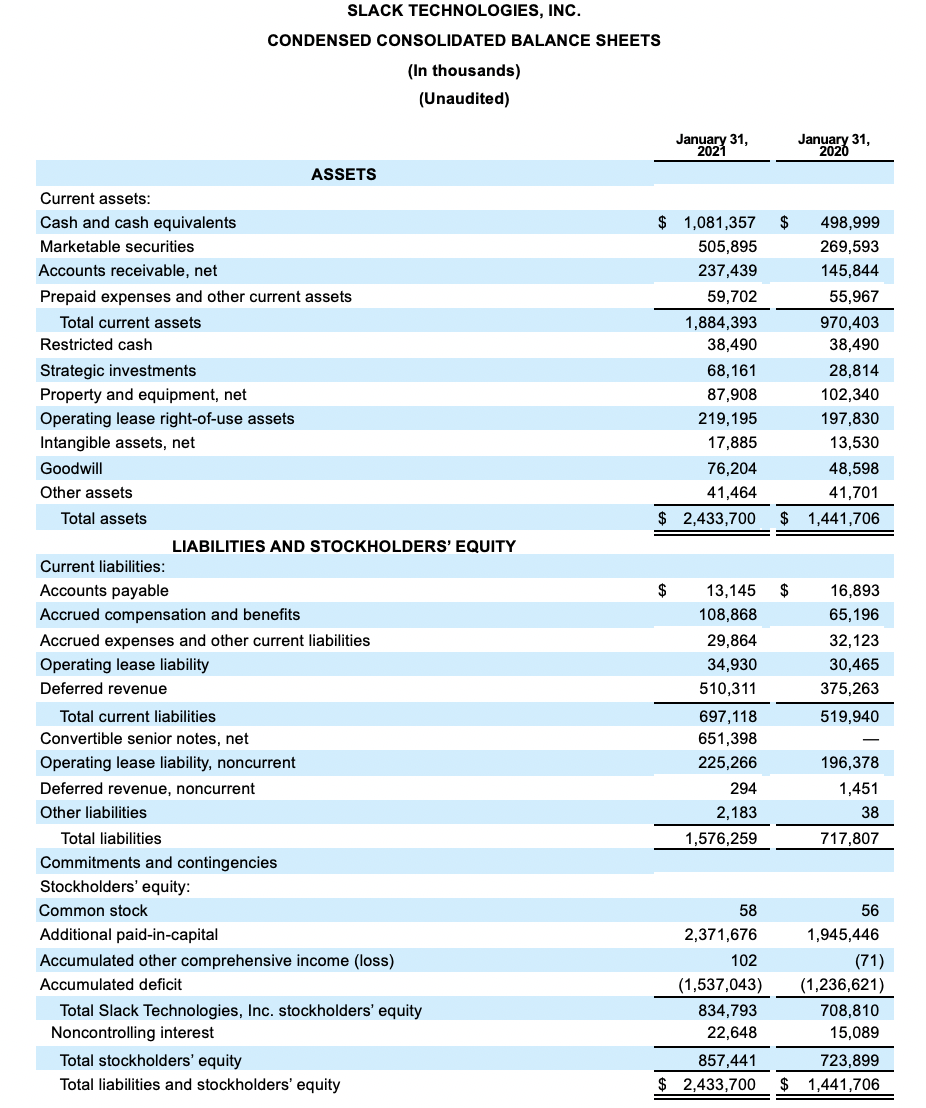 Financial results for Slack Technologies, Inc.