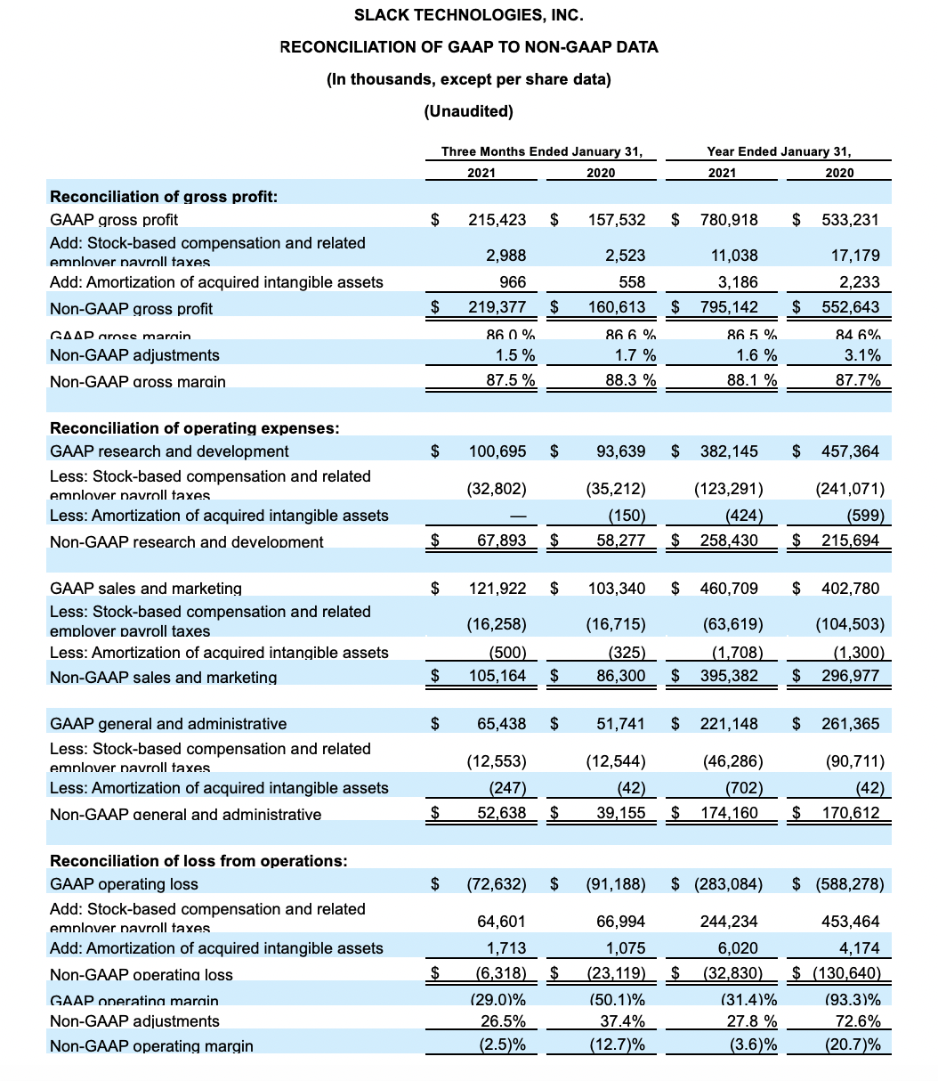 Financials Slack Technologies, Inc.