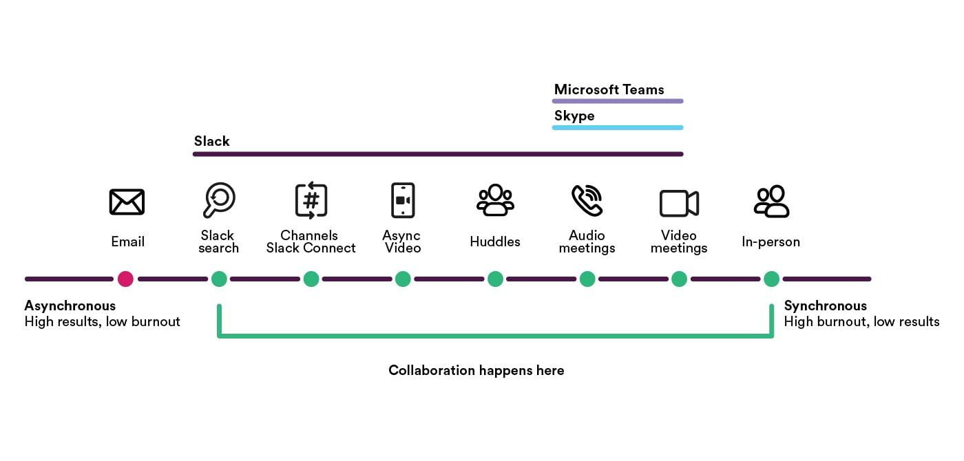 Chart comparing Microsoft teams, Skype and Slack with Slack