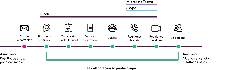 Gráfico de comparación de Microsoft teams, Skype y Slack con Slack