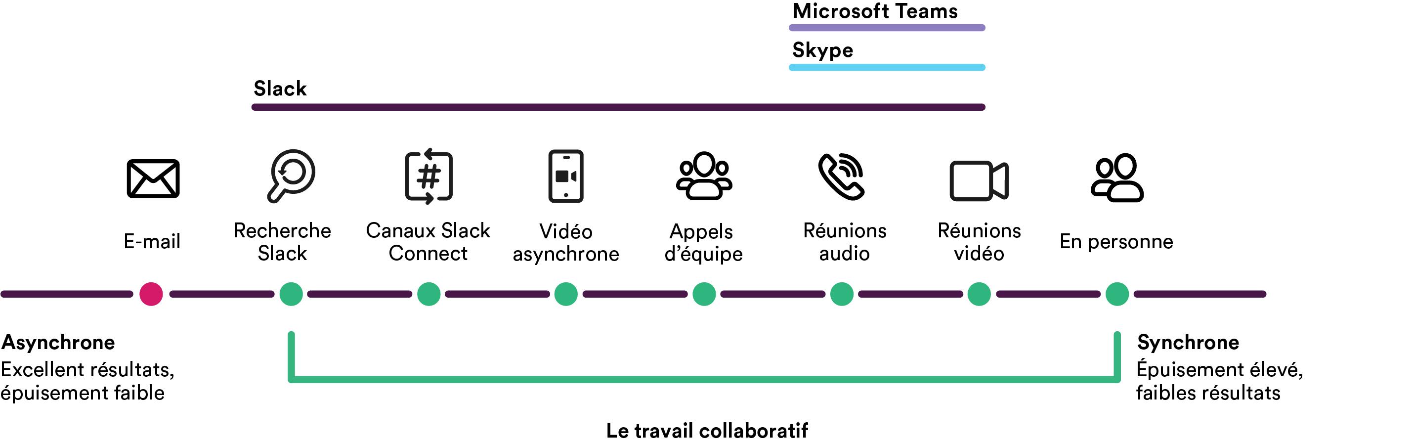 Schéma comparant MicrosoftTeams, Skype et Slack avec Slack