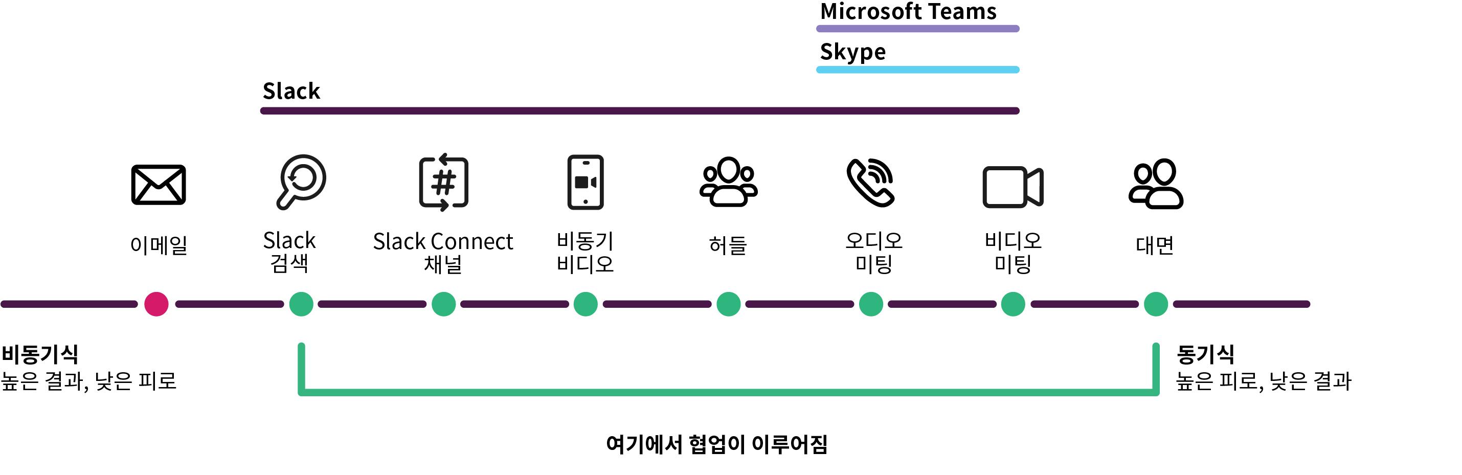Slack과 Microsoft teams, Skype 및 Slack을 비교하는 차트
