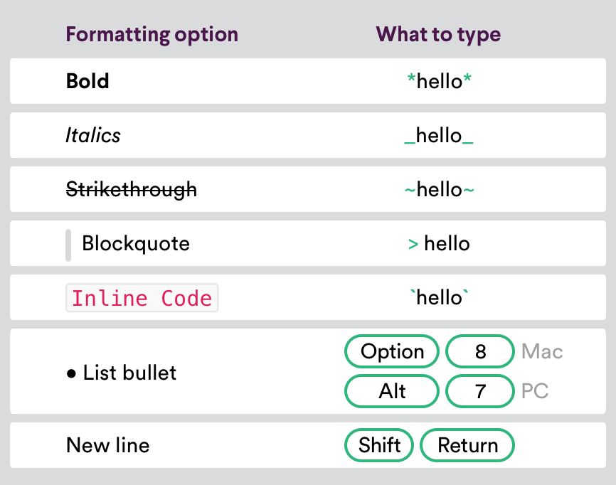 Shortcuts for message formatting in Slack