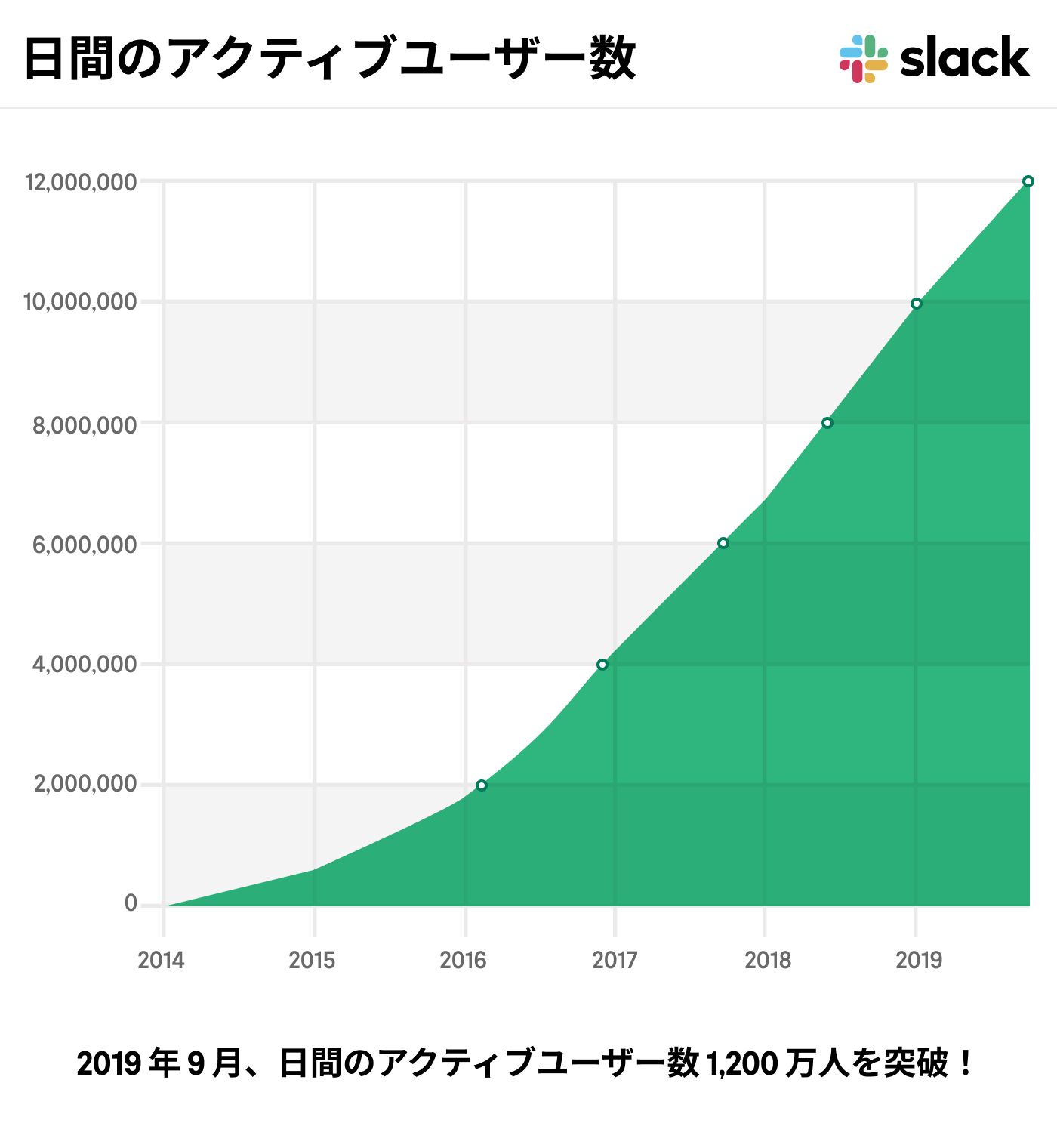 A chart that details the year-over-year growth of Slack's daily active users