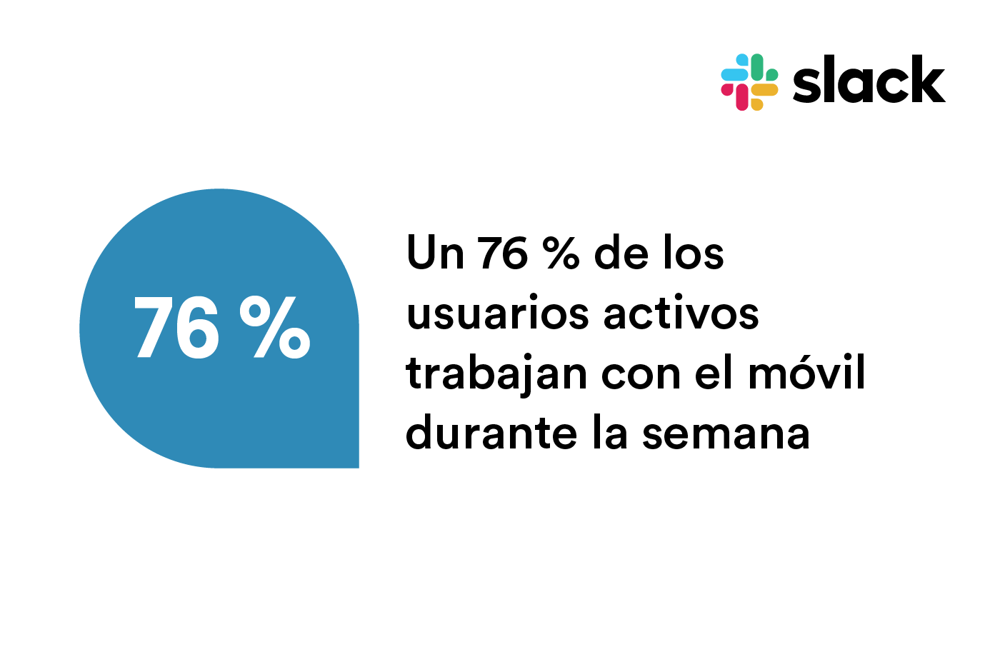76% of active Slack users work on mobile during the week