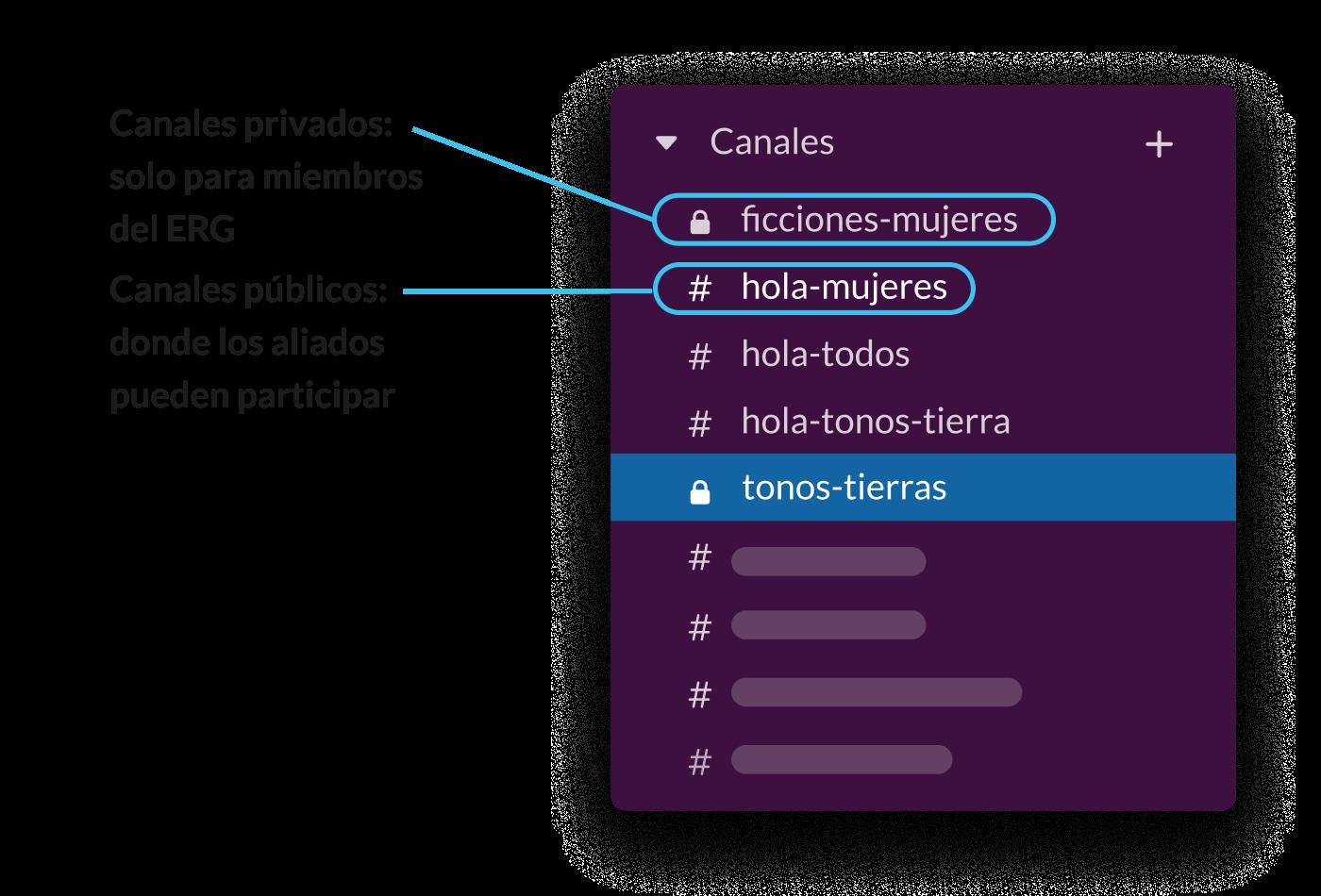 Una barra lateral de Slack que muestra los canales públicos y privados de Slack para los grupos de recursos de los empleados.