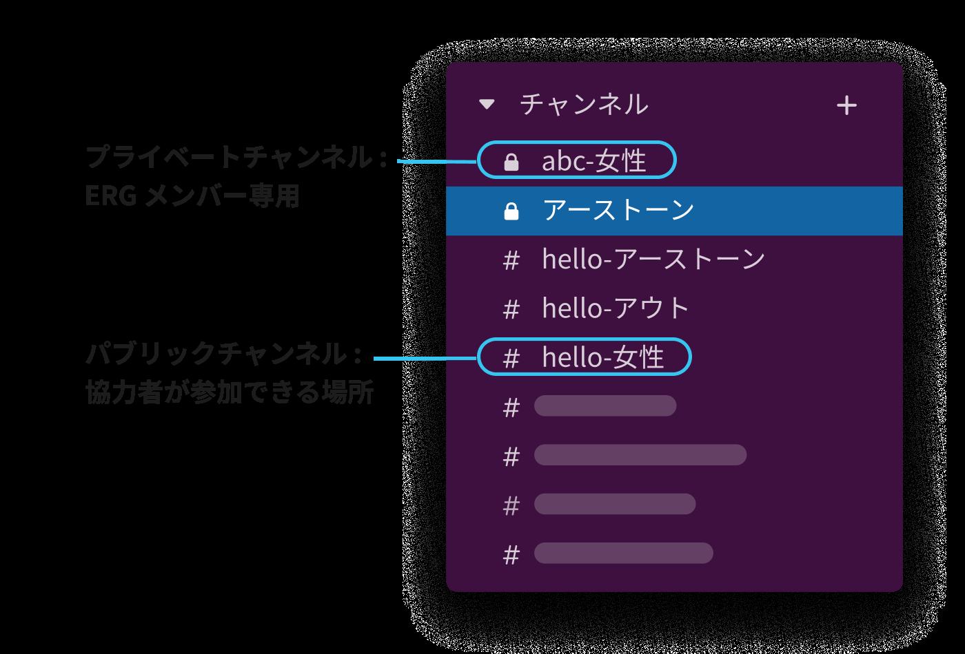 従業員リソースグループのパブリックおよびプライベート Slack チャンネルを表示する Slack のサイドバー