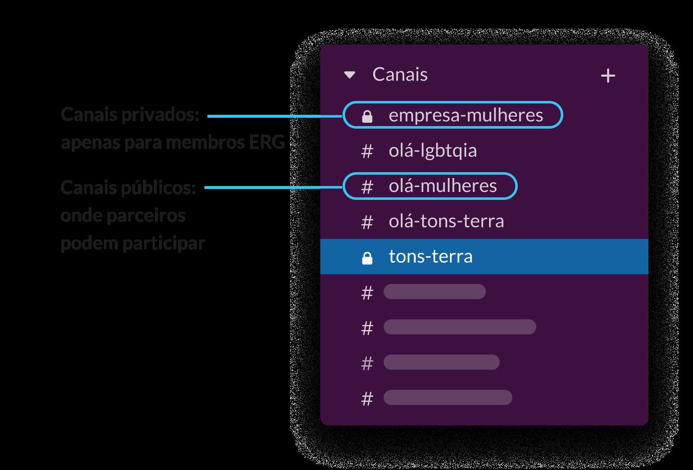 Uma barra lateral do Slack mostrando canais públicos e privados de grupos de recursos para funcionários