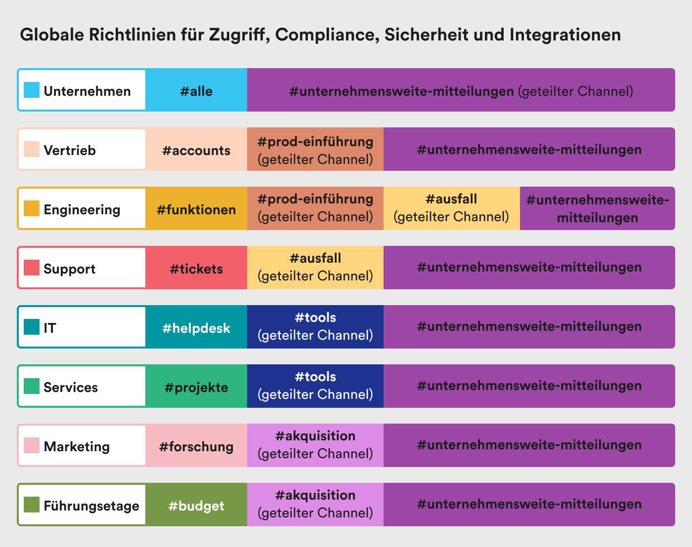 farbenfrohes Beispiel-Grid von Unternehmensorganisation
