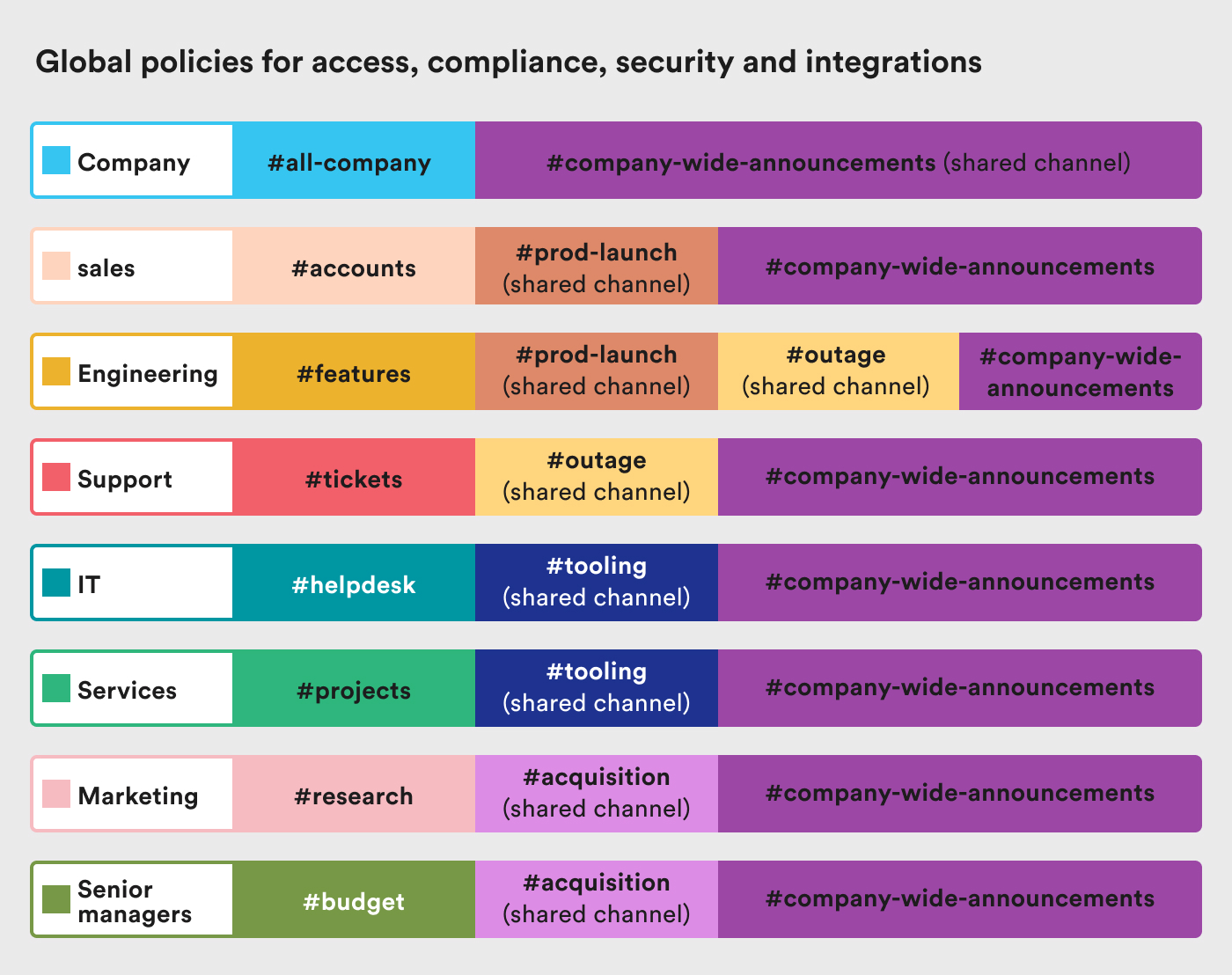 Colourful example grid of enterprise organisation