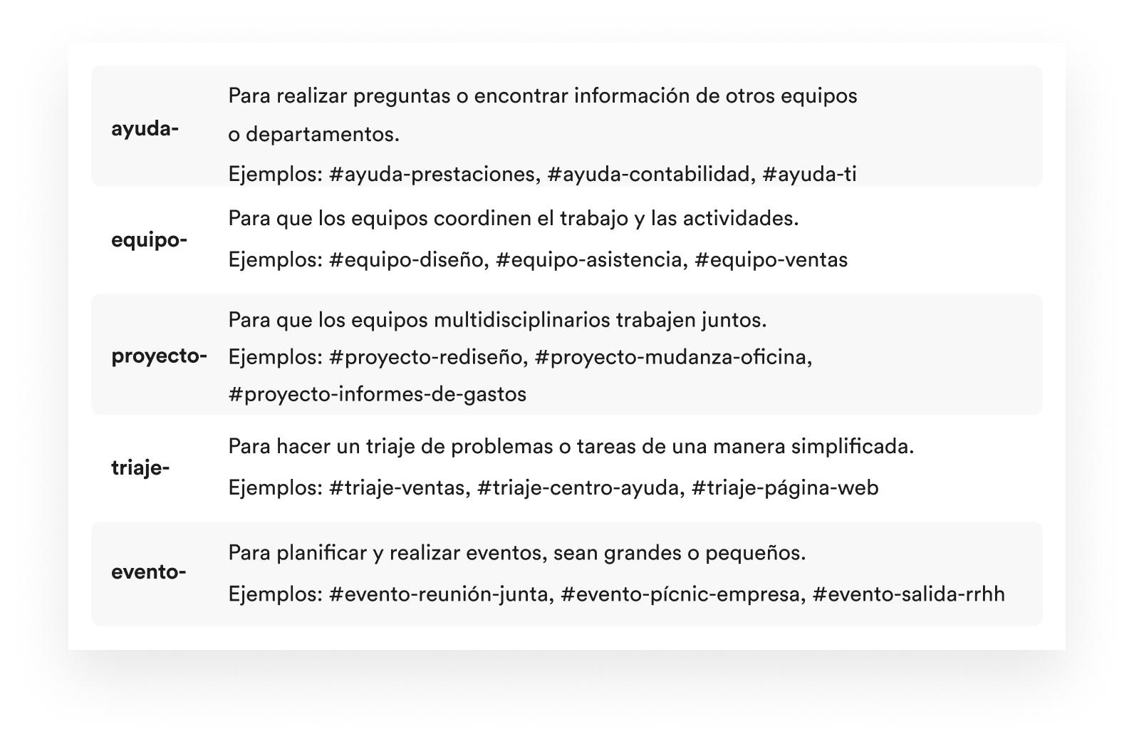 Ejemplos de prefijos de canales eficaces en Slack
